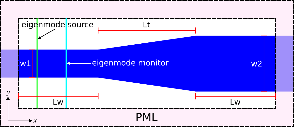 Tutorial/Mode Decomposition - MEEP Documentation